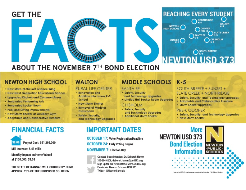 Facts 2017 Bond Issue